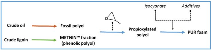 Figure 1 – Metnin Lignin-based polyol as a renewable alternative to fossil polyol in PUR manufacture