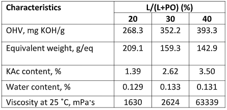 Table 1 – The physicochemical characteristics of Metnin Lignopolyols