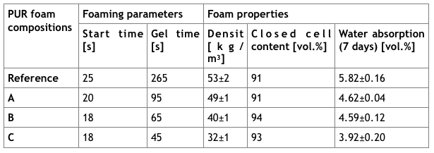 Table 2 – The foaming parameters, apparent density, closed-cell content and water absorption for PUR foams.